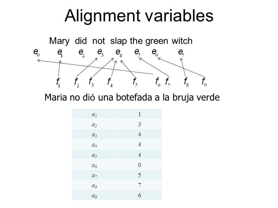 Alignment variables Mary did not slap the green witch Maria no d ió una botefada a la bruja verde a1a1 1 a2a2 3 a3a3 4 a4a4 4 a5a5 4 a6a6 0 a7a7 5 a8a8 7 a9a9 6