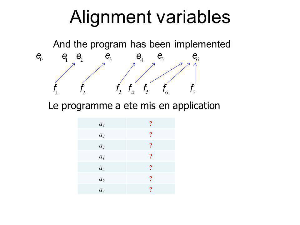 Alignment variables And the program has been implemented Le programme a ete mis en application a1a1 ? a2a2 ? a3a3 ? a4a4 ? a5a5 ? a6a6 ? a7a7 ?