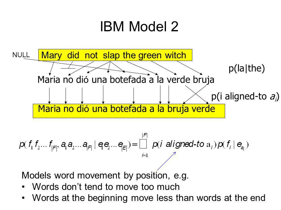 IBM Model 2 Mary did not slap the green witch Maria no d ió una botefada a la bruja verde p(i aligned-to a i ) Maria no d ió una botefada a la verde b