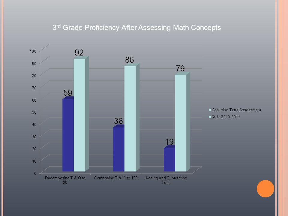 3 rd Grade Proficiency After Assessing Math Concepts