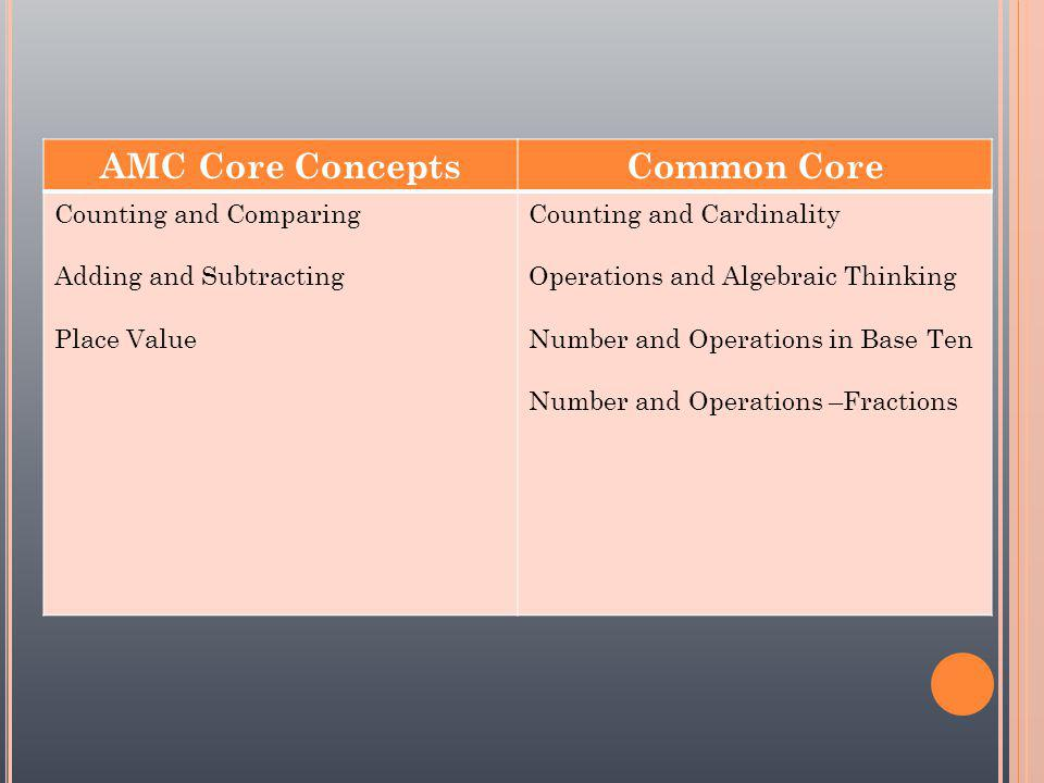 AMC Core ConceptsCommon Core Counting and Comparing Adding and Subtracting Place Value Counting and Cardinality Operations and Algebraic Thinking Number and Operations in Base Ten Number and Operations –Fractions