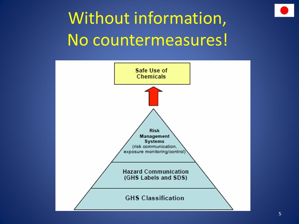 Without information, No countermeasures! 5