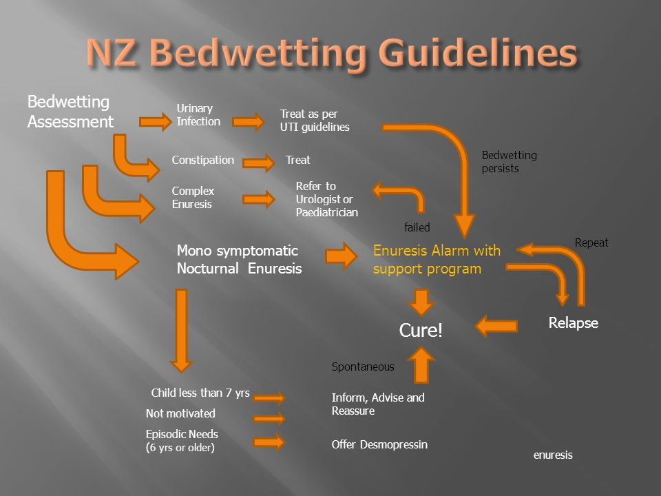 Bedwetting Assessment Urinary Infection Constipation Mono symptomatic Nocturnal Enuresis enuresis Child less than 7 yrs Not motivated Treat as per UTI guidelines Treat Inform, Advise and Reassure Episodic Needs ( 6 yrs or older) Offer Desmopressin Cure.