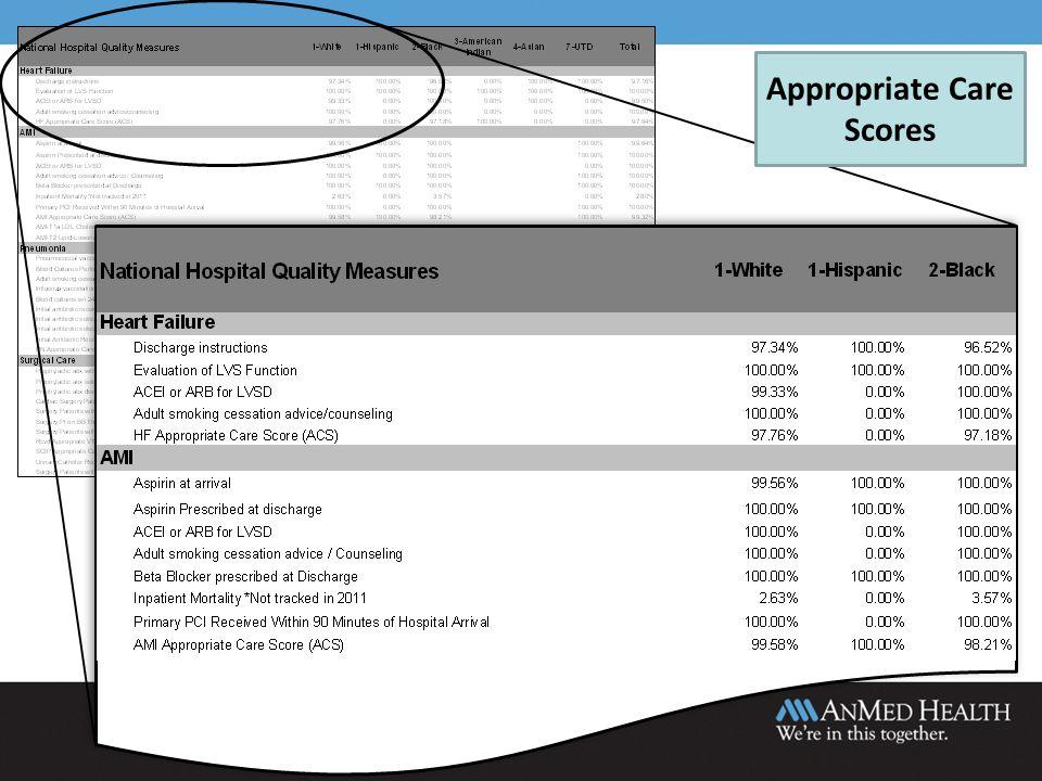 Appropriate Care Scores