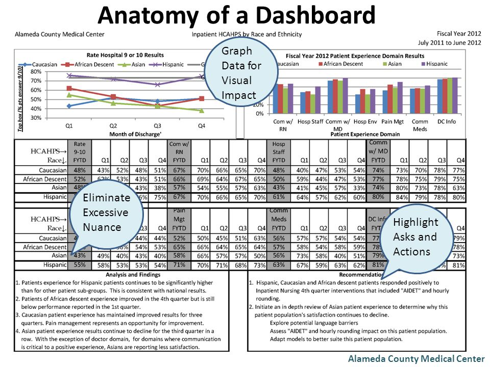 Alameda County Medical Center Graph Data for Visual Impact Eliminate Excessive Nuance Highlight Asks and Actions Anatomy of a Dashboard
