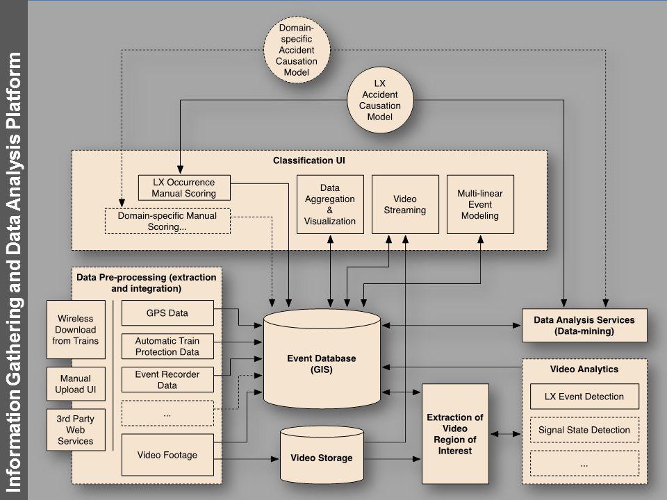 Information Gathering and Data Analysis Platform