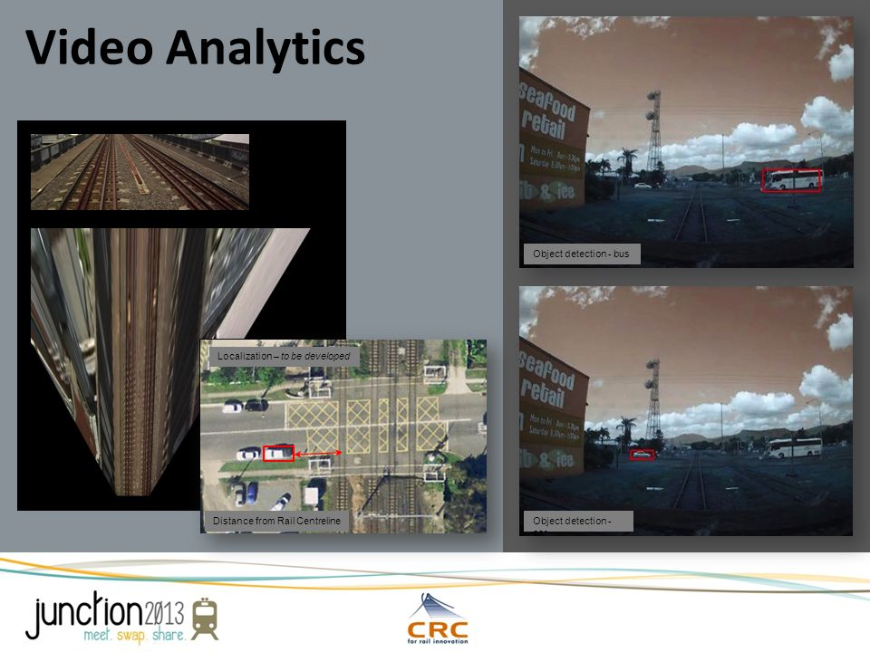 Distance from Rail CentrelineObject detection - car Object detection - bus Localization – to be developed Video Analytics