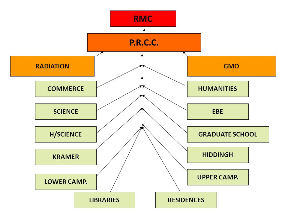 RMC P.R.C.C. RADIATION GMO H/SCIENCE LOWER CAMP. UPPER CAMP. SCIENCE HIDDINGH GRADUATE SCHOOL EBE KRAMER LIBRARIESRESIDENCES HUMANITIESCOMMERCE