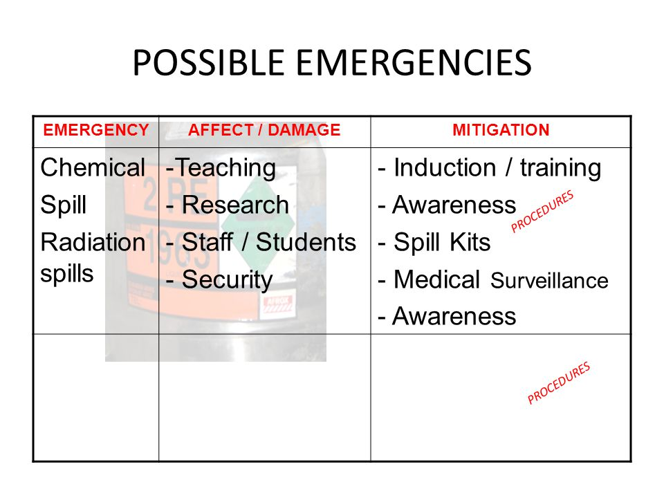 POSSIBLE EMERGENCIES EMERGENCYAFFECT / DAMAGEMITIGATION Chemical Spill Radiation spills -Teaching - Research - Staff / Students - Security - Induction