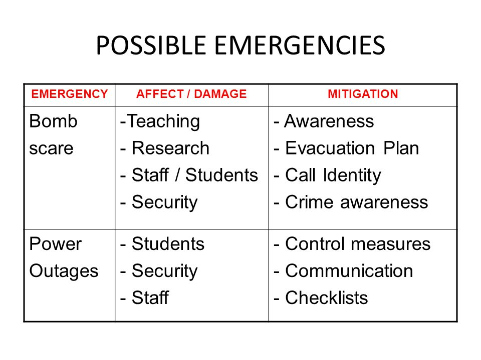 POSSIBLE EMERGENCIES EMERGENCYAFFECT / DAMAGEMITIGATION Bomb scare -Teaching - Research - Staff / Students - Security - Awareness - Evacuation Plan -