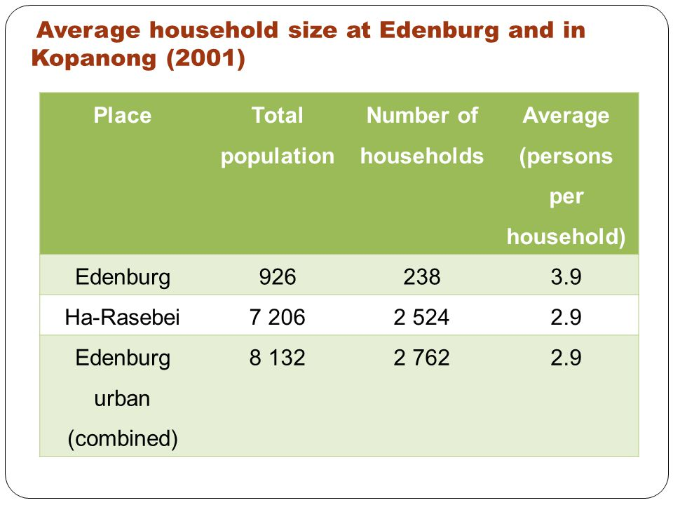 Average household size at Edenburg and in Kopanong (2001) Place Total population Number of households Average (persons per household) Edenburg9262383.