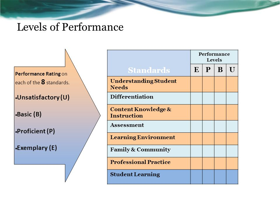Levels of Performance Standards Performance Levels EPBU Understanding Student Needs Differentiation Content Knowledge & Instruction Assessment Learning Environment Family & Community Professional Practice Student Learning Performance Rating on each of the 8 standards.