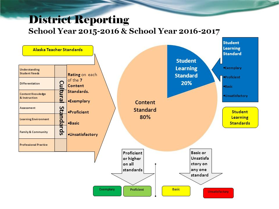 Overall Rating District Reporting School Year 2015-2016 & School Year 2016-2017 Student Learning Standards Alaska Teacher Standards Student Learning Standard 20% Student Learning Standard  Exemplary  Proficient  Basic  Unsatisfactory Content Standard 80% Alaska Teacher Standards Student Learning Standards Exemplary Proficient Basic Unsatisfactory Proficient or higher on all standards Basic or Unsatisfa ctory on any one standard Professional Practice Learning Environment Assessment Family & Community Understanding Student Needs Content Knowledge & Instruction Differentiation Cultural Standards Rating on each of the 7 Content Standards.
