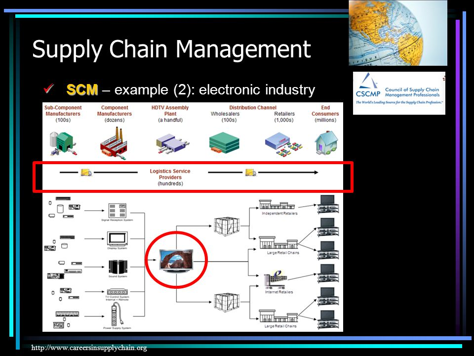 Supply Chain Management SCM SCM – example (2): electronic industry http://www.careersinsupplychain.org