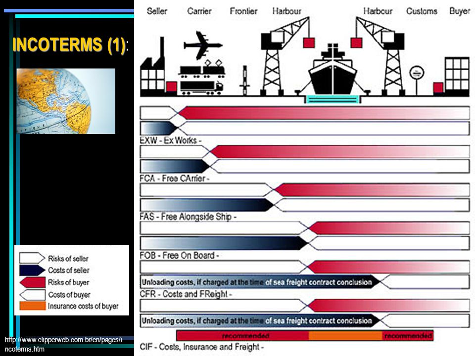 http://www.clipperweb.com.br/en/pages/i ncoterms.htm INCOTERMS (1) INCOTERMS (1) :