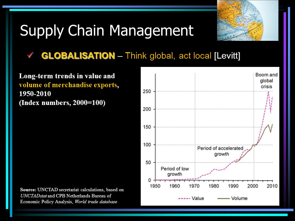 Supply Chain Management GLOBALISATION GLOBALISATION – Think global, act local [Levitt] Long-term trends in value and volume of merchandise exports, 19