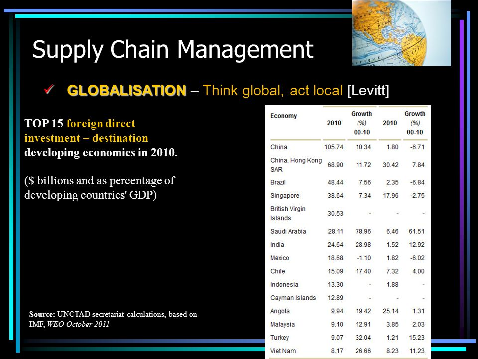 Supply Chain Management GLOBALISATION GLOBALISATION – Think global, act local [Levitt] TOP 15 foreign direct investment – destination developing econo