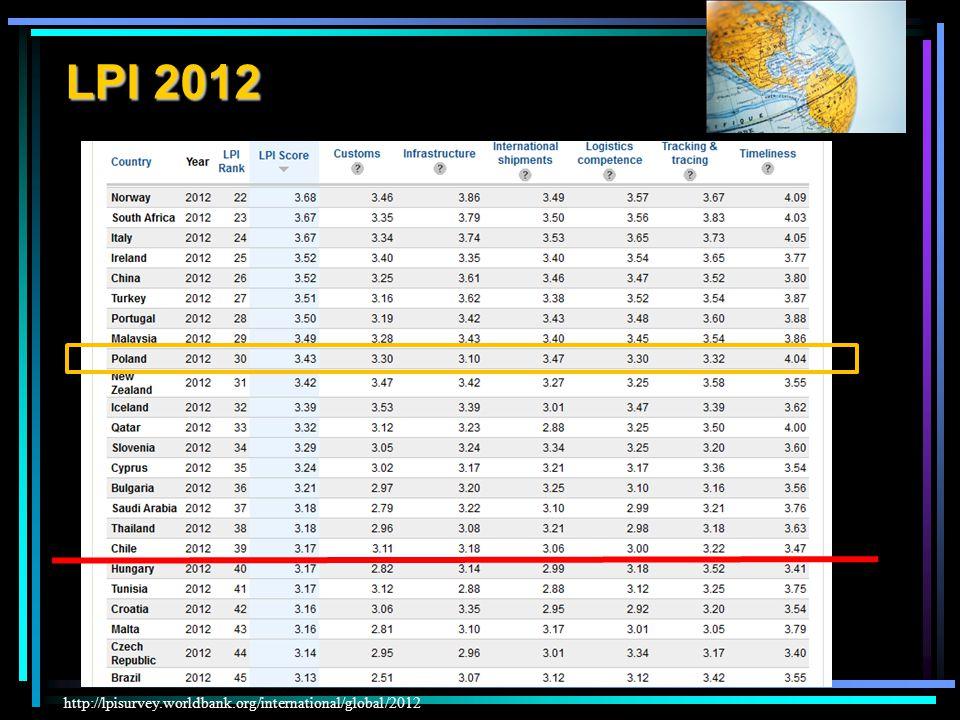 LPI 2012 LPI 2012 – Logistics Performance Index LPI 2012