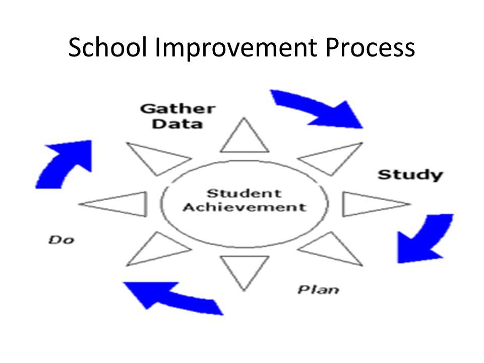 School Improvement Process