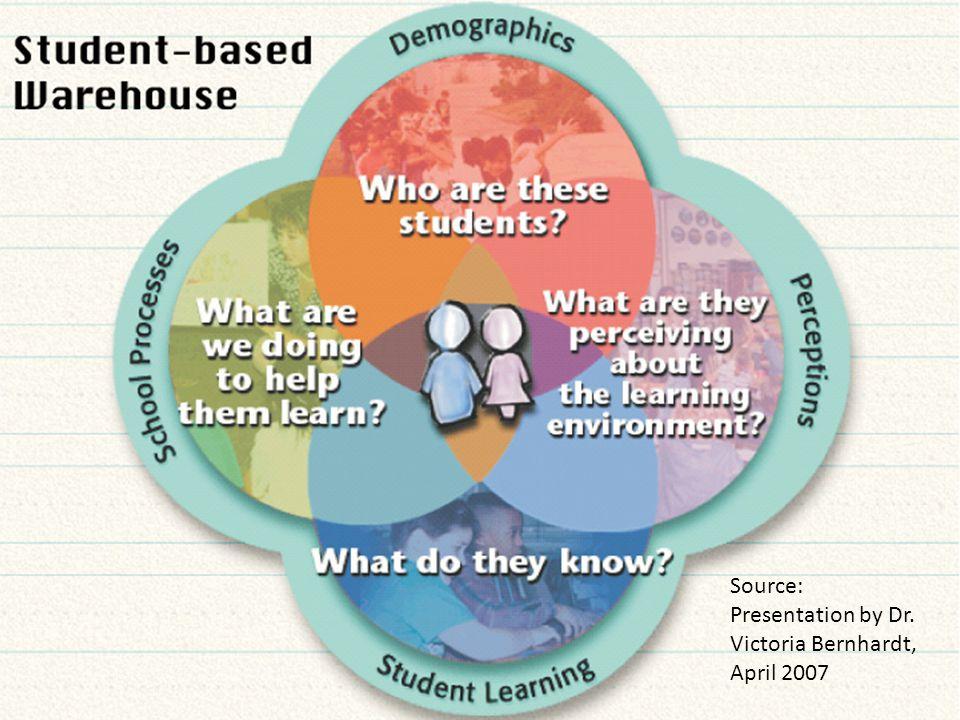 Source: Presentation by Dr. Victoria Bernhardt, April 2007