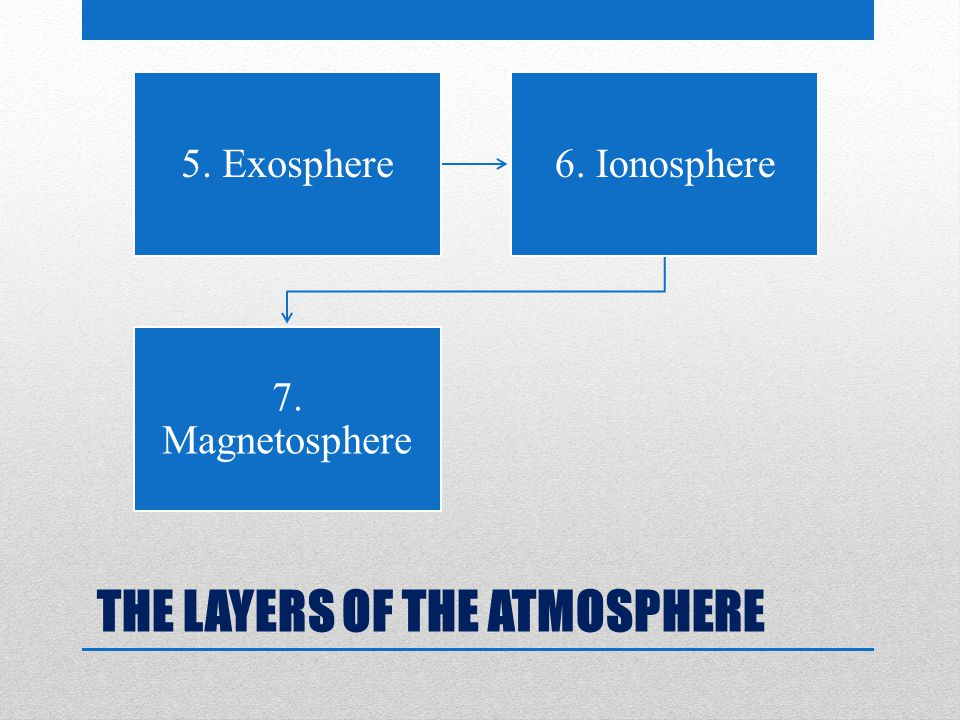 THE LAYERS OF THE ATMOSPHERE 5. Exosphere6. Ionosphere 7. Magnetosphere