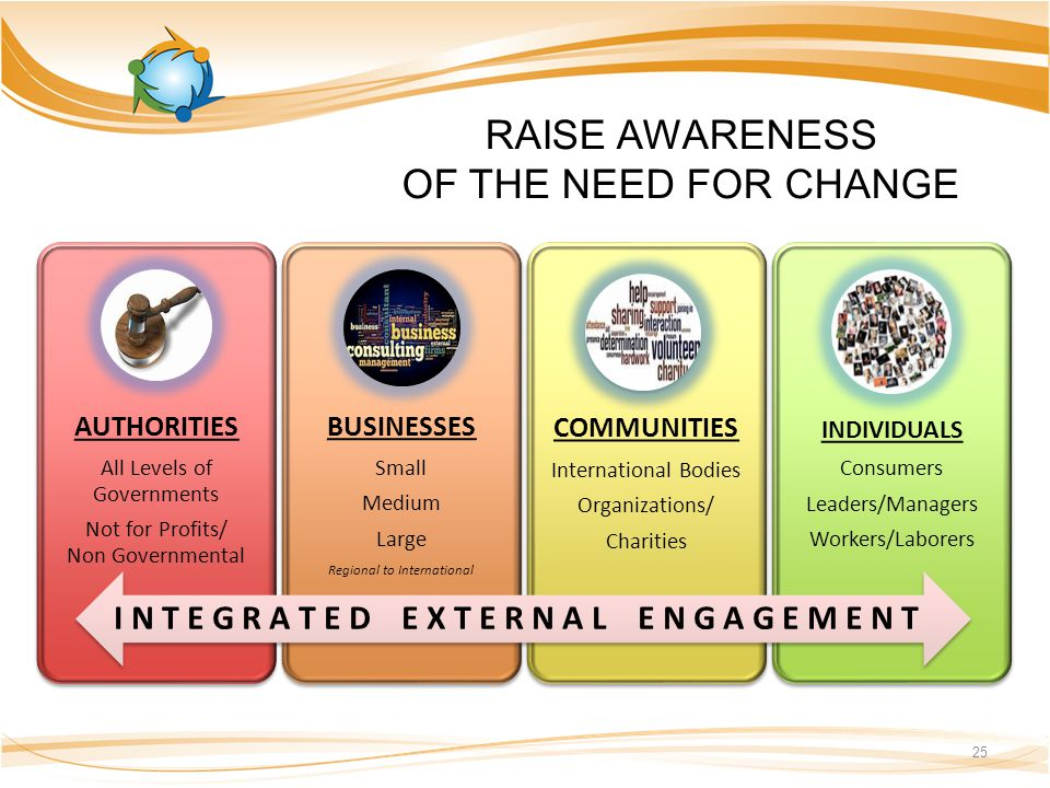 RAISE AWARENESS OF THE NEED FOR CHANGE 25 AUTHORITIES All Levels of Governments Not for Profits/ Non Governmental BUSINESSES Small Medium Large Region