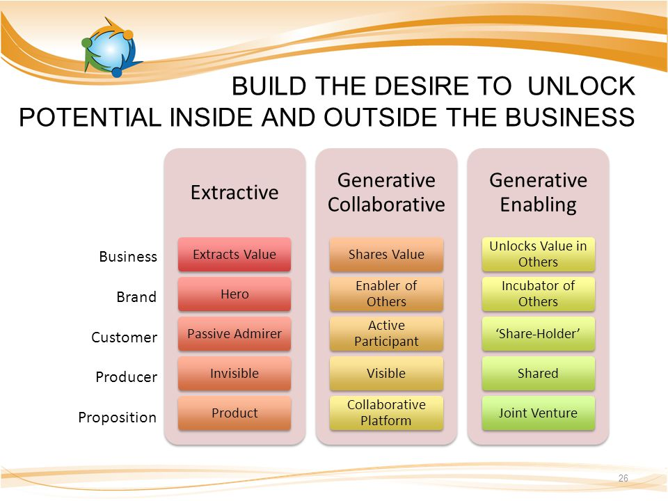 BUILD THE DESIRE TO UNLOCK POTENTIAL INSIDE AND OUTSIDE THE BUSINESS 26 Extractive Extracts ValueHeroPassive AdmirerInvisibleProduct Generative Collaborative Shares Value Enabler of Others Active Participant Visible Collaborative Platform Generative Enabling Unlocks Value in Others Incubator of Others 'Share-Holder'SharedJoint Venture Business Brand Customer Producer Proposition