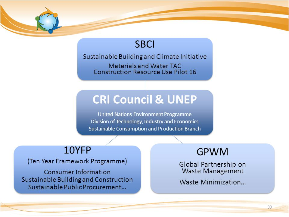 33 CRI Council & UNEP United Nations Environment Programme Division of Technology, Industry and Economics Sustainable Consumption and Production Branch SBCI Sustainable Building and Climate Initiative Materials and Water TAC Construction Resource Use Pilot 16 GPWM Global Partnership on Waste Management Waste Minimization… 10YFP (Ten Year Framework Programme) Consumer Information Sustainable Building and Construction Sustainable Public Procurement…