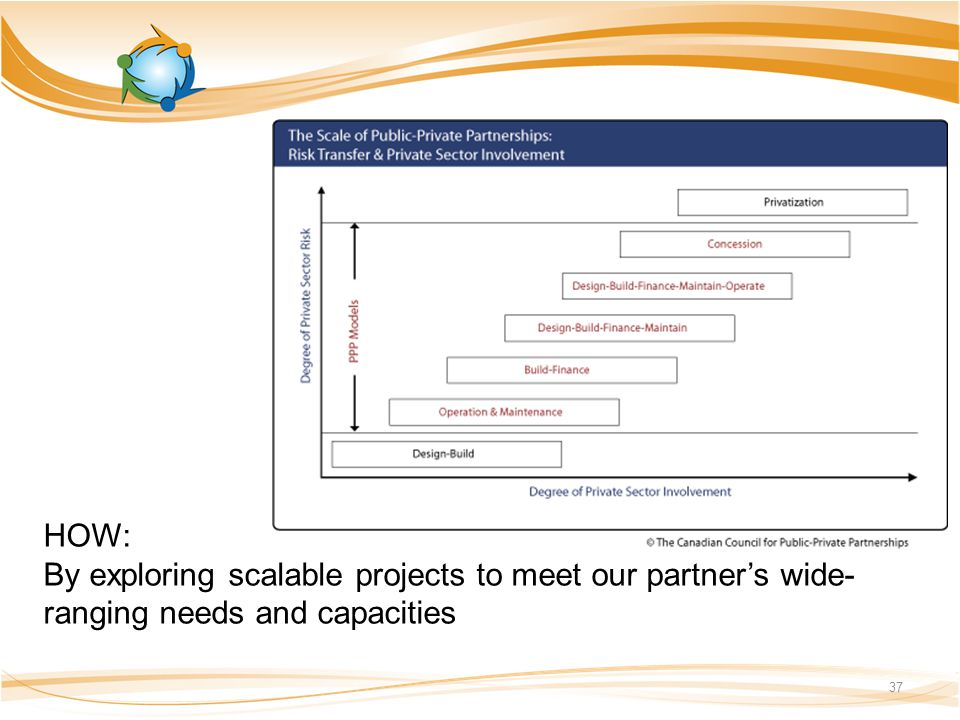 HOW: By exploring scalable projects to meet our partner's wide- ranging needs and capacities 37