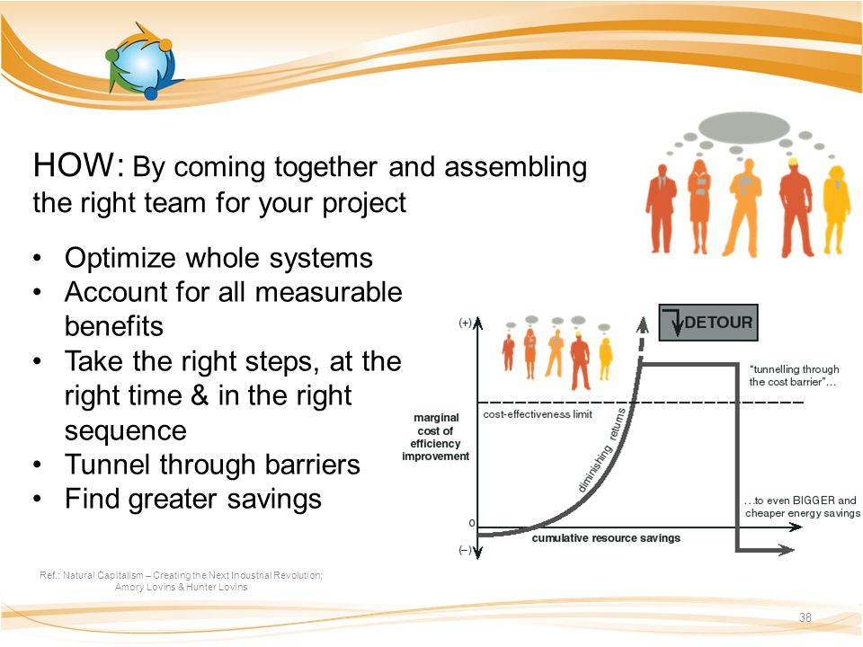 HOW: By coming together and assembling the right team for your project Ref.: Natural Capitalism – Creating the Next Industrial Revolution; Amory Lovins & Hunter Lovins 38 Optimize whole systems Account for all measurable benefits Take the right steps, at the right time & in the right sequence Tunnel through barriers Find greater savings