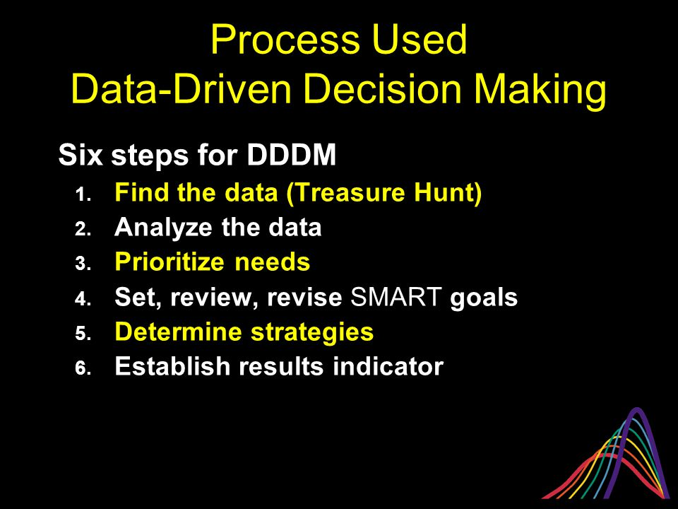Process Used Data-Driven Decision Making Six steps for DDDM 1. Find the data (Treasure Hunt) 2. Analyze the data 3. Prioritize needs 4. Set, review, r