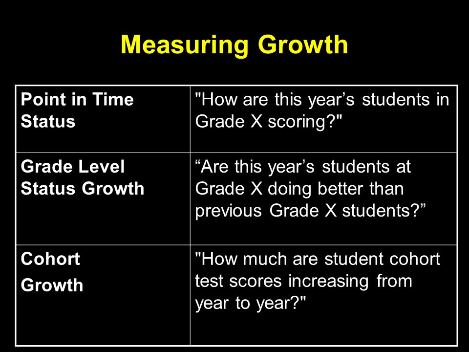 Measuring Growth Point in Time Status How are this year's students in Grade X scoring? Grade Level Status Growth Are this year's students at Grade X doing better than previous Grade X students? Cohort Growth How much are student cohort test scores increasing from year to year?