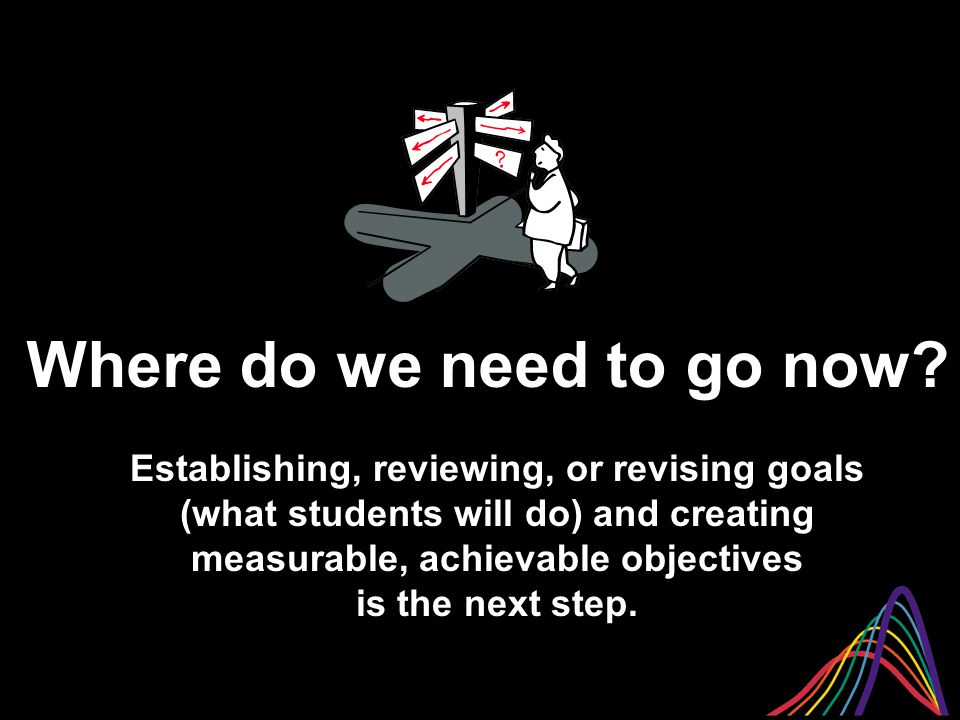 Establishing, reviewing, or revising goals (what students will do) and creating measurable, achievable objectives is the next step.