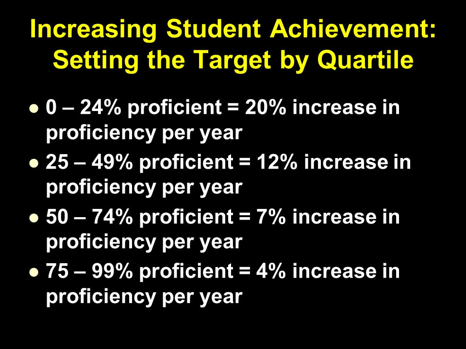 Increasing Student Achievement: Setting the Target by Quartile 0 – 24% proficient = 20% increase in proficiency per year 25 – 49% proficient = 12% increase in proficiency per year 50 – 74% proficient = 7% increase in proficiency per year 75 – 99% proficient = 4% increase in proficiency per year