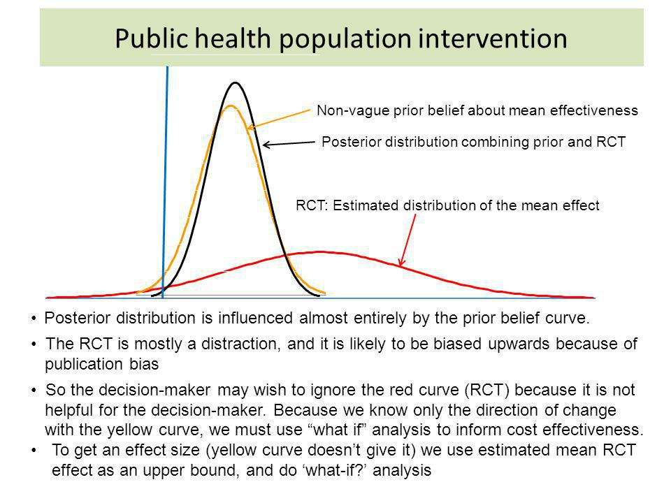 Public health population intervention Non-vague prior belief about mean effectiveness RCT: Estimated distribution of the mean effect Posterior distrib