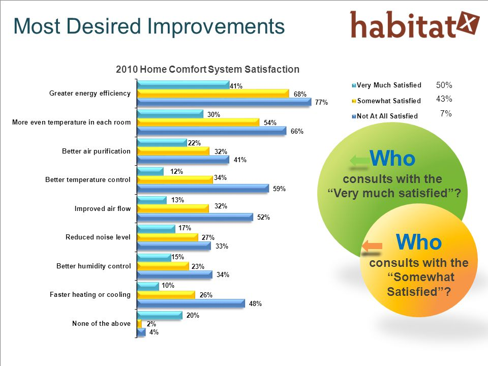 Most Desired Improvements Who consults with the Very much satisfied .