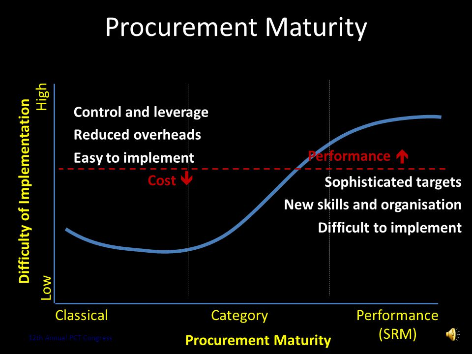 Procurement Maturity Copyright 2013 Kestrel OPS GmbH13 Procurement Maturity ClassicalCategory Centralised Strategy Global Processes & Policy Knowledge