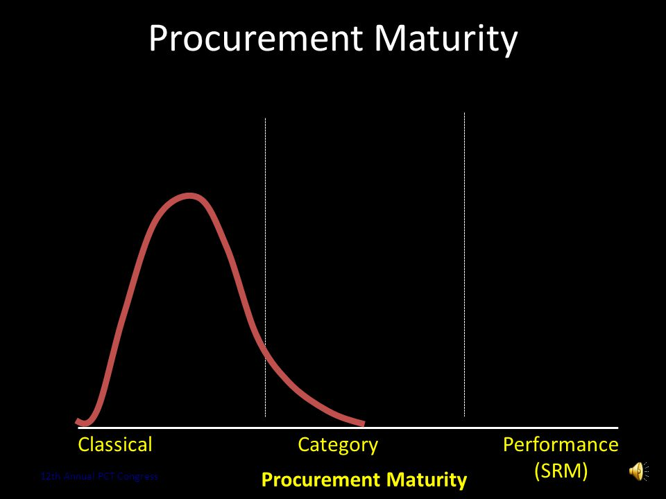Procurement Maturity Copyright 2013 Kestrel OPS GmbH14 Difficulty of Implementation Low High Cost  Performance  Control and leverage Reduced overhea