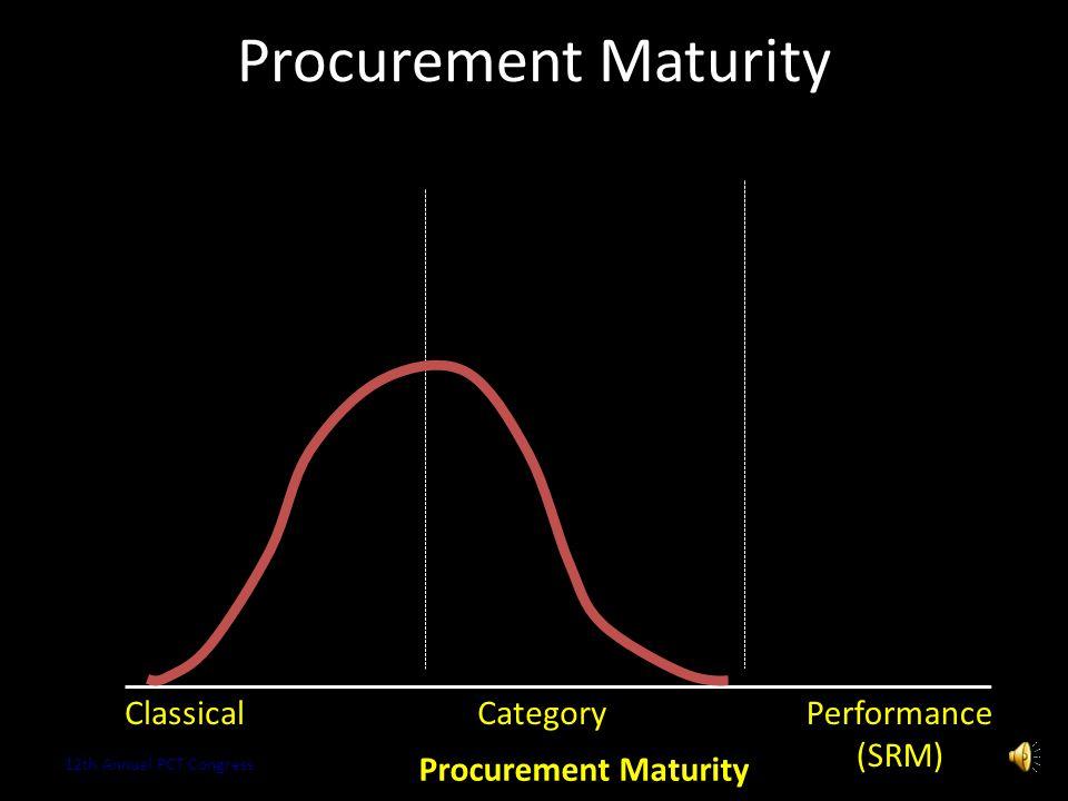 Procurement Maturity Copyright 2013 Kestrel OPS GmbH15 ClassicalCategory Procurement Maturity 12th Annual PCT Congress Performance (SRM)