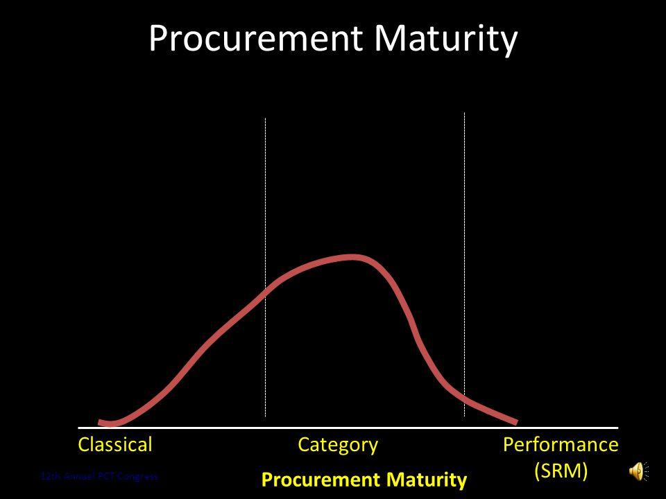 Procurement Maturity Copyright 2013 Kestrel OPS GmbH16 ClassicalCategory Procurement Maturity 12th Annual PCT Congress Performance (SRM)