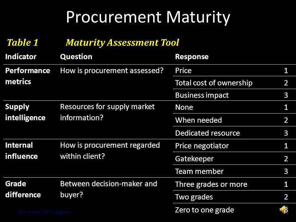 Procurement Maturity Copyright 2013 Kestrel OPS GmbH18 ClassicalCategory Procurement Maturity 12th Annual PCT Congress Performance (SRM)