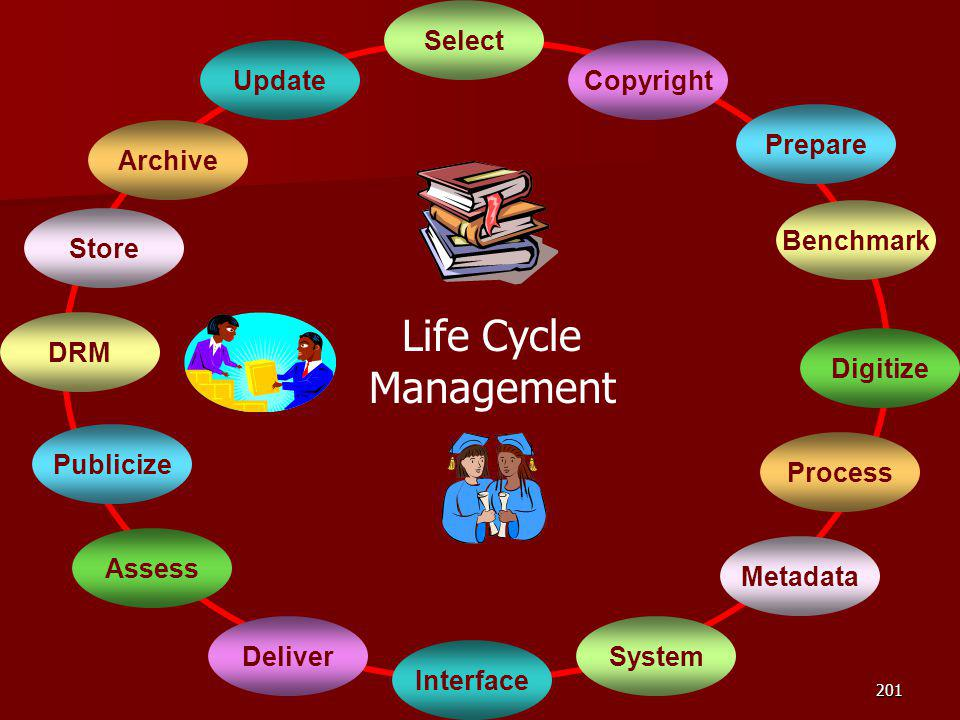 Select Life Cycle Management Copyright Prepare Process Benchmark Digitize Metadata System Interface Deliver Store Assess Update Archive Publicize DRM