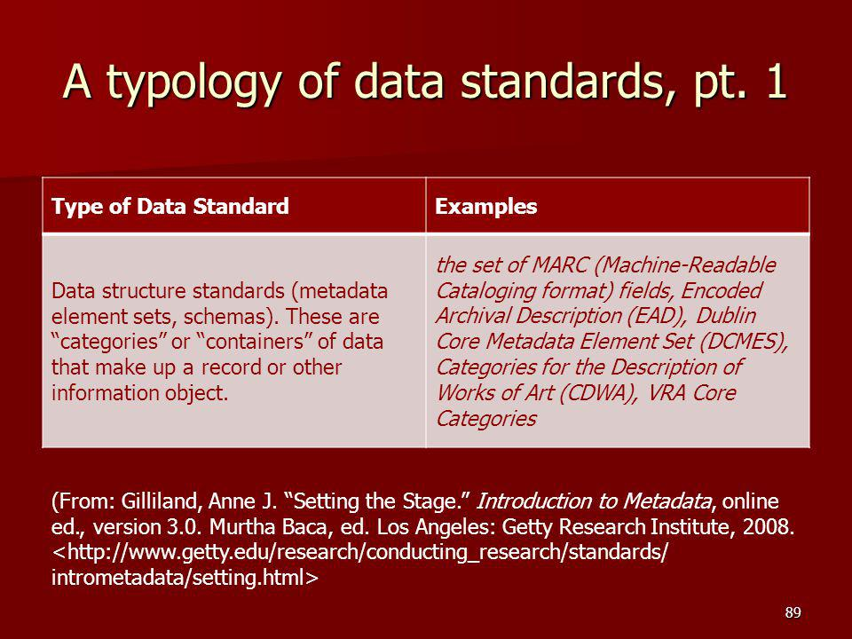 "A typology of data standards, pt. 1 Type of Data StandardExamples Data structure standards (metadata element sets, schemas). These are ""categories"" or"