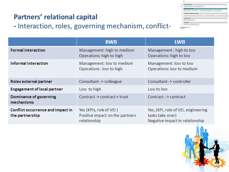 Partners' relational capital - Interaction, roles, governing mechanism, conflict- BWBLWB Formal interactionManagement: high to medium Operations: high to high Management : high to low Operations: high to low Informal interactionManagement: low to medium Operations : low to high Management: low to low Operations: low to medium Roles external partnerConsultant -> colleagueConsultant -> controller Engagement of local partnerLow to highLow to low Dominance of governing mechanisms Contract -> contract + trustContract -> contract Conflict occurrence and impact in the partnership Yes (KPIs, role of VEI ) Positive impact on the partners relationship Yes, (KPI, role of VEI, engineering tasks take over) Negative impact in relationship
