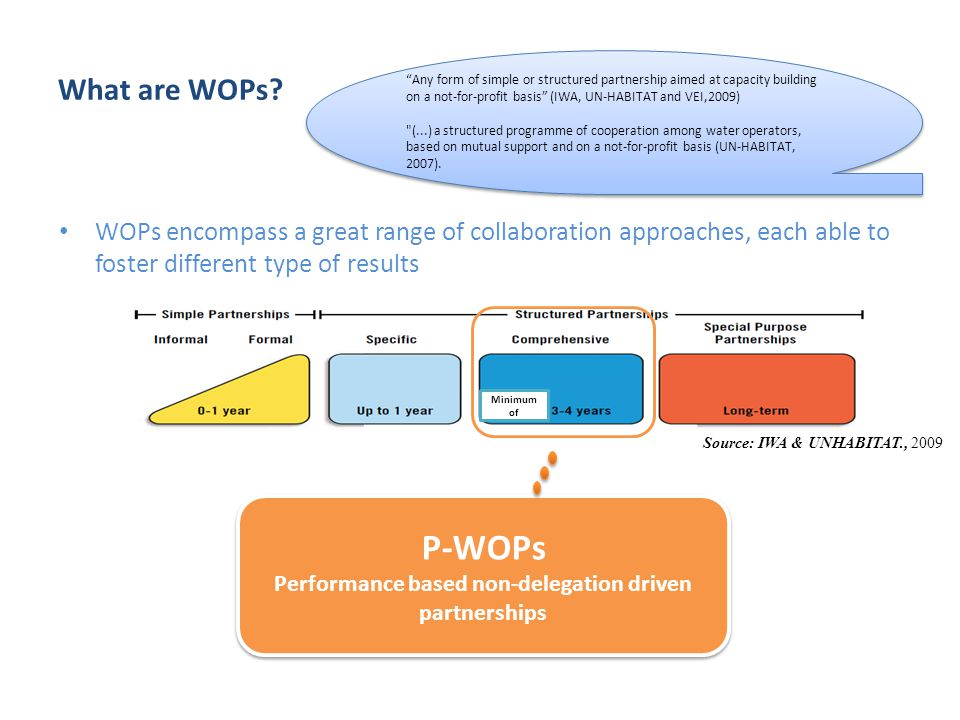 What are WOPs? WOPs encompass a great range of collaboration approaches, each able to foster different type of results Source: IWA & UNHABITAT., 2009