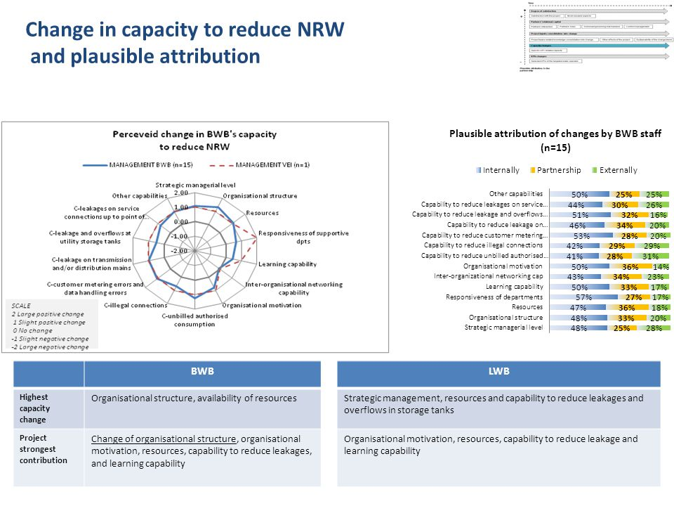 Change in capacity to reduce NRW and plausible attribution BWBLWB Highest capacity change Organisational structure, availability of resourcesStrategic management, resources and capability to reduce leakages and overflows in storage tanks Project strongest contribution Change of organisational structure, organisational motivation, resources, capability to reduce leakages, and learning capability Organisational motivation, resources, capability to reduce leakage and learning capability