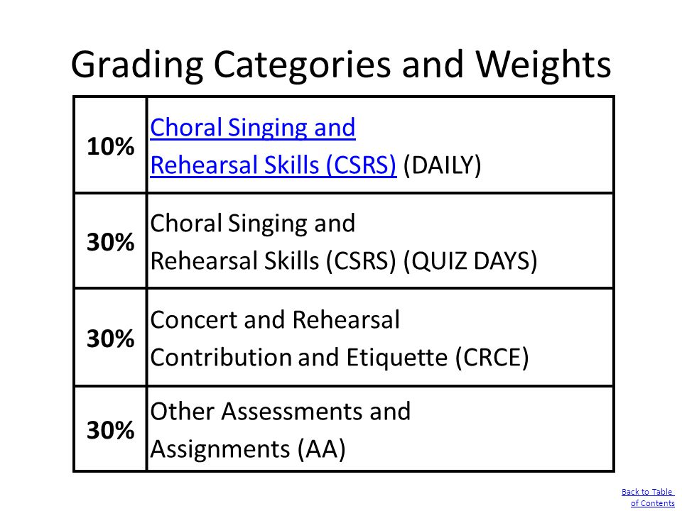 Grading Categories and Weights Back to Table of Contents 10% Choral Singing and Rehearsal Skills (CSRS)Choral Singing and Rehearsal Skills (CSRS) (DAI