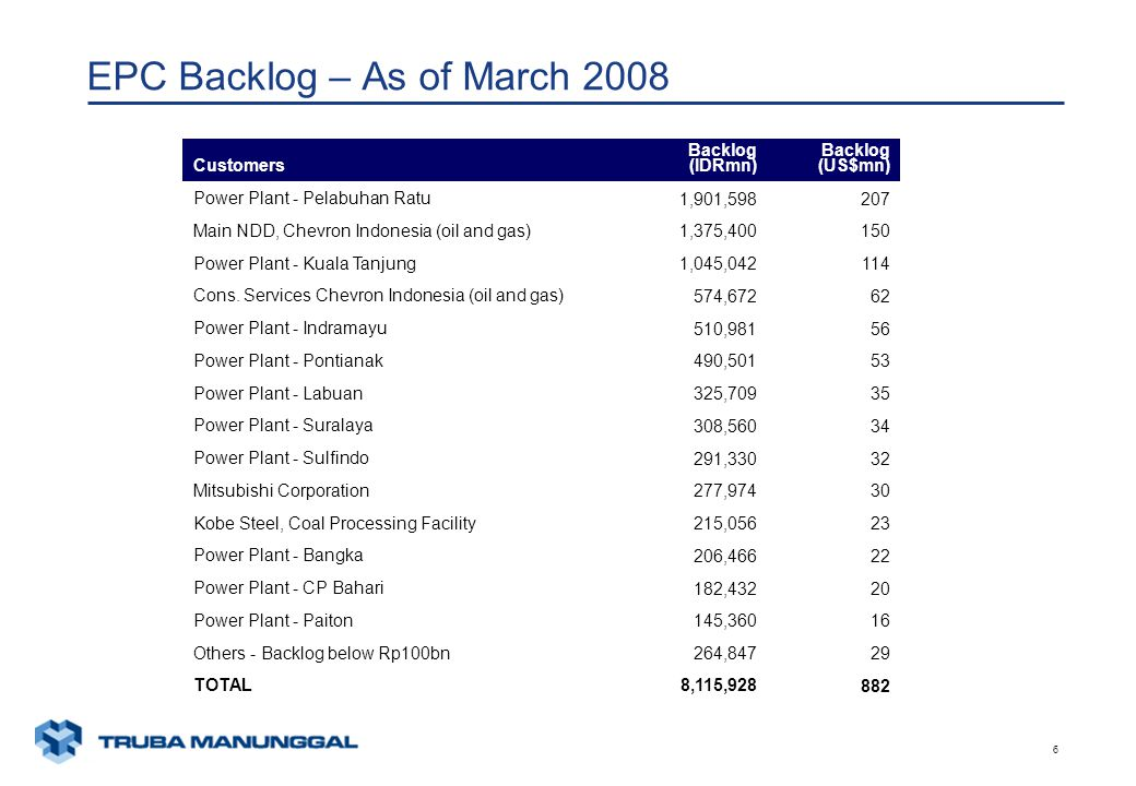 xunaa [printed: ____] [saved: ____] Presentation2 6 EPC Backlog – As of March 2008 Customers Backlog (IDRmn) Backlog (US$mn) Power Plant - Pelabuhan R
