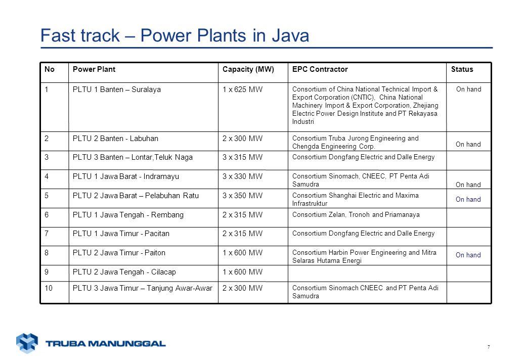 xunaa [printed: ____] [saved: ____] Presentation2 7 Fast track – Power Plants in Java Consortium Sinomach CNEEC and PT Penta Adi Samudra 2 x 300 MWPLTU 3 Jawa Timur – Tanjung Awar-Awar10 1 x 600 MWPLTU 2 Jawa Tengah - Cilacap9 Consortium Harbin Power Engineering and Mitra Selaras Hutama Energi 1 x 600 MWPLTU 2 Jawa Timur - Paiton8 Consortium Dongfang Electric and Dalle Energy 2 x 315 MWPLTU 1 Jawa Timur - Pacitan7 Consortium Zelan, Tronoh and Priamanaya 2 x 315 MWPLTU 1 Jawa Tengah - Rembang6 Consortium Shanghai Electric and Maxima Infrastruktur 3 x 350 MWPLTU 2 Jawa Barat – Pelabuhan Ratu5 Consortium Sinomach, CNEEC, PT Penta Adi Samudra 3 x 330 MWPLTU 1 Jawa Barat - Indramayu4 Consortium Dongfang Electric and Dalle Energy 3 x 315 MWPLTU 3 Banten – Lontar,Teluk Naga3 Consortium Truba Jurong Engineering and Chengda Engineering Corp.