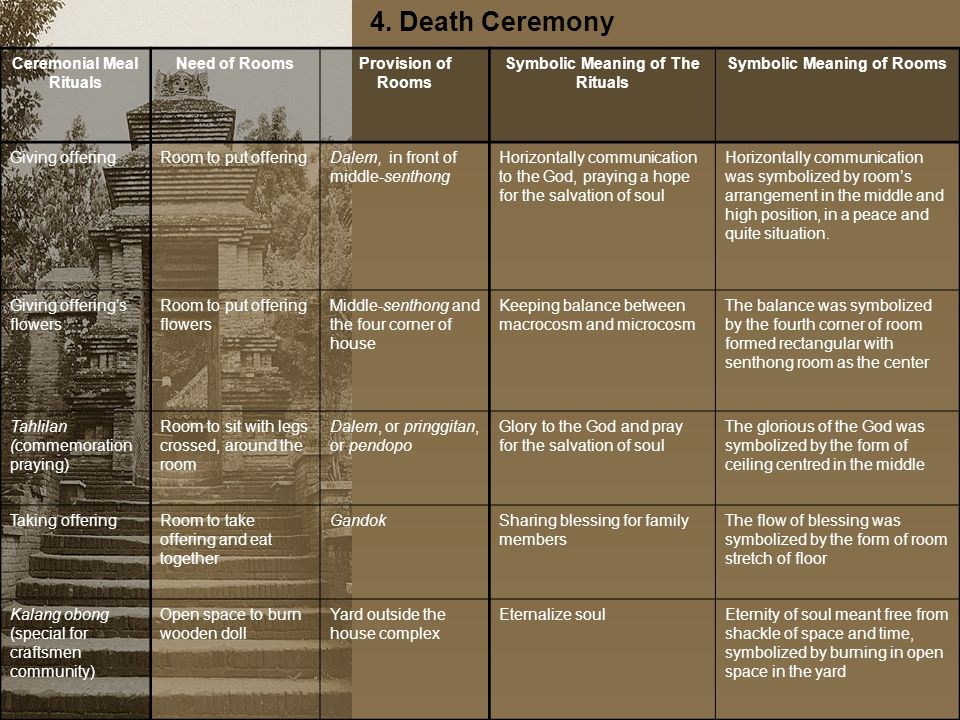 4. Death Ceremony Ceremonial Meal Rituals Need of RoomsProvision of Rooms Symbolic Meaning of The Rituals Symbolic Meaning of Rooms Giving offeringRoo